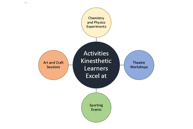 Essay about kinesthetic learners